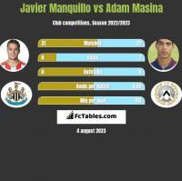 Javier Manquillo vs Adam Masina h2h player stats