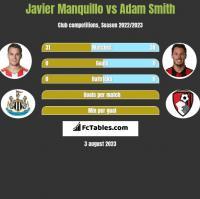 Javier Manquillo vs Adam Smith h2h player stats