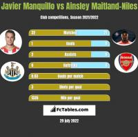 Javier Manquillo vs Ainsley Maitland-Niles h2h player stats