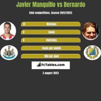 Javier Manquillo vs Bernardo h2h player stats