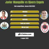 Javier Manquillo vs Bjoern Engels h2h player stats