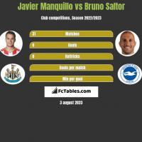 Javier Manquillo vs Bruno Saltor h2h player stats
