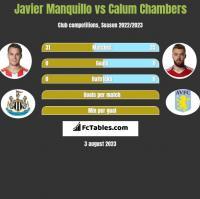 Javier Manquillo vs Calum Chambers h2h player stats