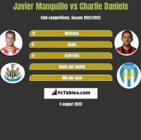 Javier Manquillo vs Charlie Daniels h2h player stats