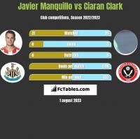 Javier Manquillo vs Ciaran Clark h2h player stats