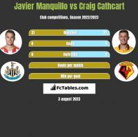 Javier Manquillo vs Craig Cathcart h2h player stats