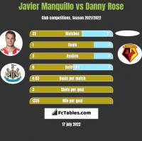 Javier Manquillo vs Danny Rose h2h player stats