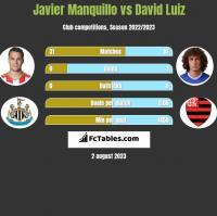 Javier Manquillo vs David Luiz h2h player stats