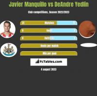 Javier Manquillo vs DeAndre Yedlin h2h player stats