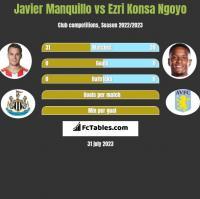 Javier Manquillo vs Ezri Konsa Ngoyo h2h player stats