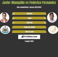 Javier Manquillo vs Federico Fernandez h2h player stats