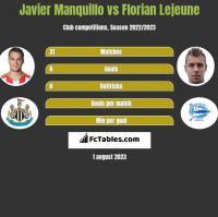 Javier Manquillo vs Florian Lejeune h2h player stats