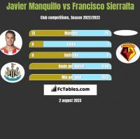 Javier Manquillo vs Francisco Sierralta h2h player stats