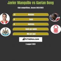 Javier Manquillo vs Gaetan Bong h2h player stats