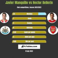 Javier Manquillo vs Hector Bellerin h2h player stats