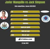 Javier Manquillo vs Jack Simpson h2h player stats