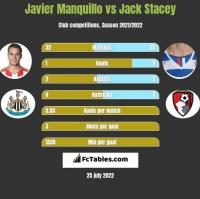 Javier Manquillo vs Jack Stacey h2h player stats