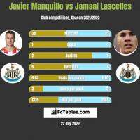 Javier Manquillo vs Jamaal Lascelles h2h player stats