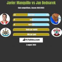 Javier Manquillo vs Jan Bednarek h2h player stats