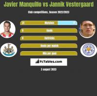 Javier Manquillo vs Jannik Vestergaard h2h player stats