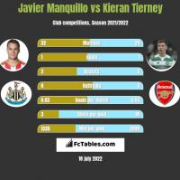 Javier Manquillo vs Kieran Tierney h2h player stats
