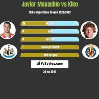 Javier Manquillo vs Kiko h2h player stats