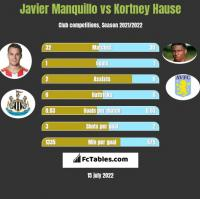 Javier Manquillo vs Kortney Hause h2h player stats