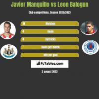 Javier Manquillo vs Leon Balogun h2h player stats