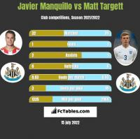 Javier Manquillo vs Matt Targett h2h player stats