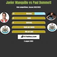 Javier Manquillo vs Paul Dummett h2h player stats