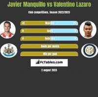 Javier Manquillo vs Valentino Lazaro h2h player stats