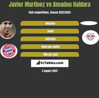 Javier Martinez vs Amadou Haidara h2h player stats