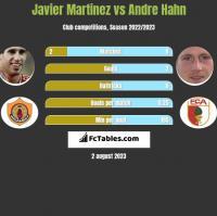 Javier Martinez vs Andre Hahn h2h player stats