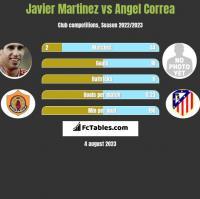 Javier Martinez vs Angel Correa h2h player stats