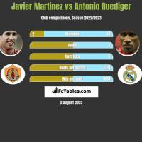 Javier Martinez vs Antonio Ruediger h2h player stats