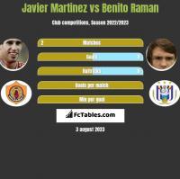 Javier Martinez vs Benito Raman h2h player stats