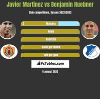 Javier Martinez vs Benjamin Huebner h2h player stats