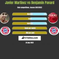 Javier Martinez vs Benjamin Pavard h2h player stats