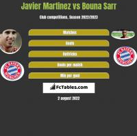Javier Martinez vs Bouna Sarr h2h player stats