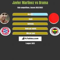 Javier Martinez vs Bruma h2h player stats