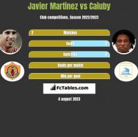 Javier Martinez vs Caiuby h2h player stats