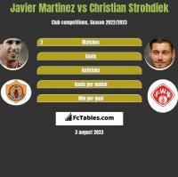 Javier Martinez vs Christian Strohdiek h2h player stats