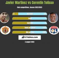 Javier Martinez vs Corentin Tolisso h2h player stats