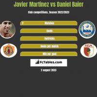 Javier Martinez vs Daniel Baier h2h player stats