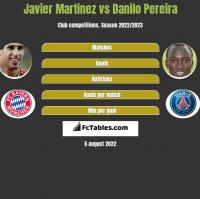 Javier Martinez vs Danilo Pereira h2h player stats