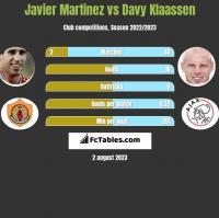 Javier Martinez vs Davy Klaassen h2h player stats