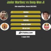 Javier Martinez vs Dong-Won Ji h2h player stats