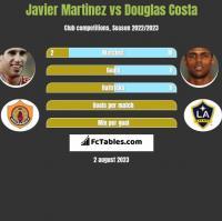 Javier Martinez vs Douglas Costa h2h player stats