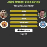 Javier Martinez vs Fin Bartels h2h player stats