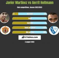 Javier Martinez vs Gerrit Holtmann h2h player stats